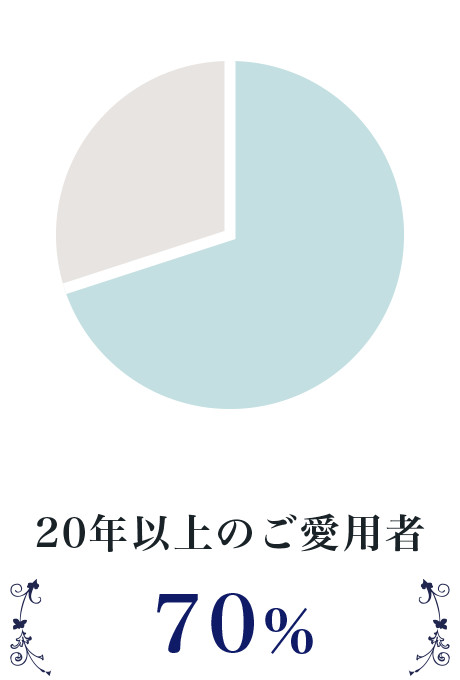 20年以上のご愛用者 70%