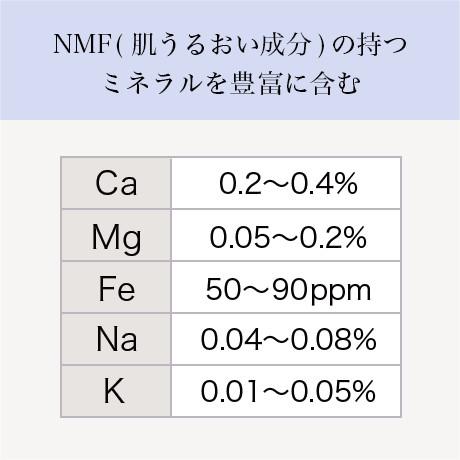 寒天中のミネラル含有率 表